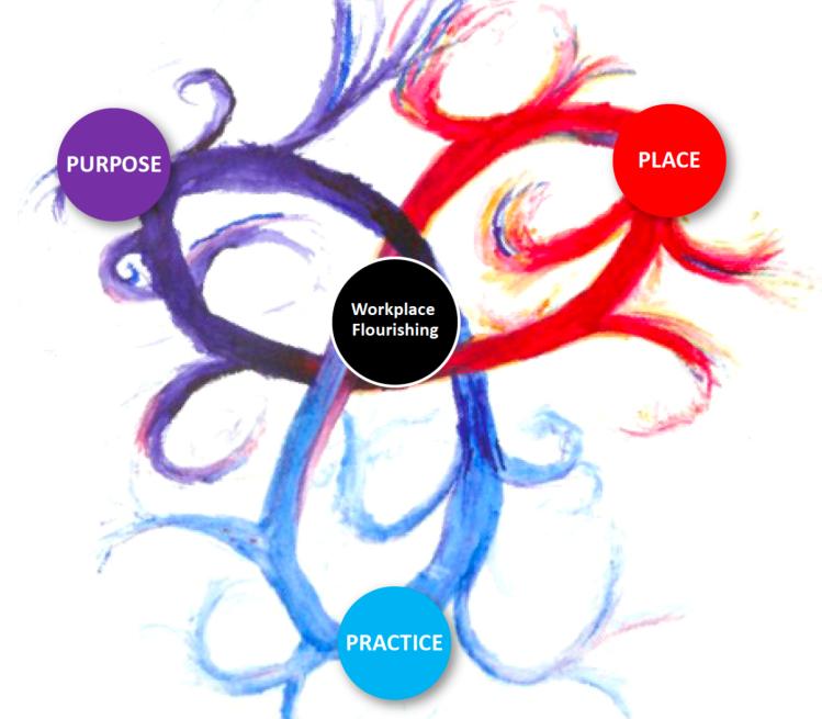 Purpose Place and Practice Workplace Flourishing personal work manifesto Robert Atkinson Endeavour Consulting Geneva